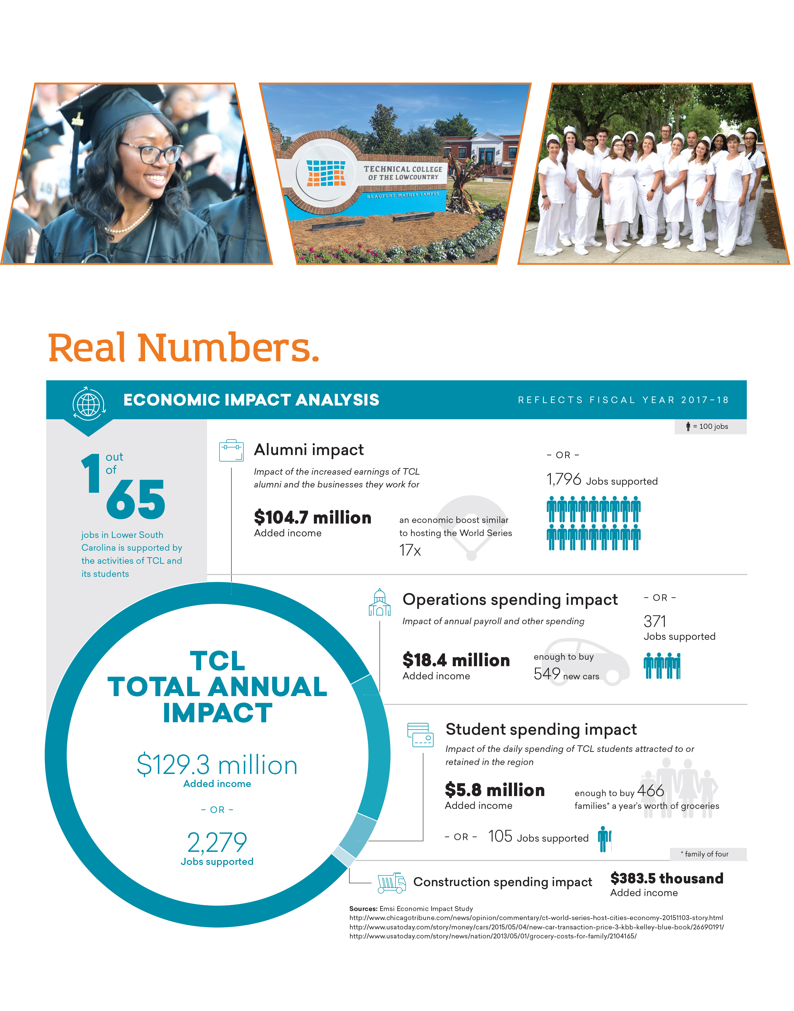 Real Numbers: (reflects fiscal year 2017-2018). One out of 65 jobs in Lower South Carolina is supported by the activities of TCL and its students. Alumni impact: Impact of the increased earnings of TCL alumni and the businesses they work for: $104.7 million Added income; an economic boost similar  to hosting the World Series 17 times; or, 1,796 Jobs supported. Operations spending impact: Impact of annual payroll and other spending: $18.4 million Added income; enough to buy  549 new cars, or 371 Jobs supported. Student spending impact: Impact of the daily spending of TCL students attracted to or retained in the region: $5.8 million Added income; enough to buy 466 families a year's worth of groceries, or 105 Jobs supported. Construction spending impact: $383.5 thousand added income. TCL Total Annual Impact: $129.3 million added income; or, 2,279 Jobs supported. Sources: Emsi Economic Impact Study https://www.chicagotribune.com/news/opinion/commentary/ct-world-series-host-cities-economy-20151103-story.html https://www.usatoday.com/story/money/cars/2015/05/04/new-car-transaction-price-3-kbb-kelley-blue-book/26690191/ https://www.usatoday.com/story/news/nation/2013/05/01/grocery-costs-for-family/2104165/