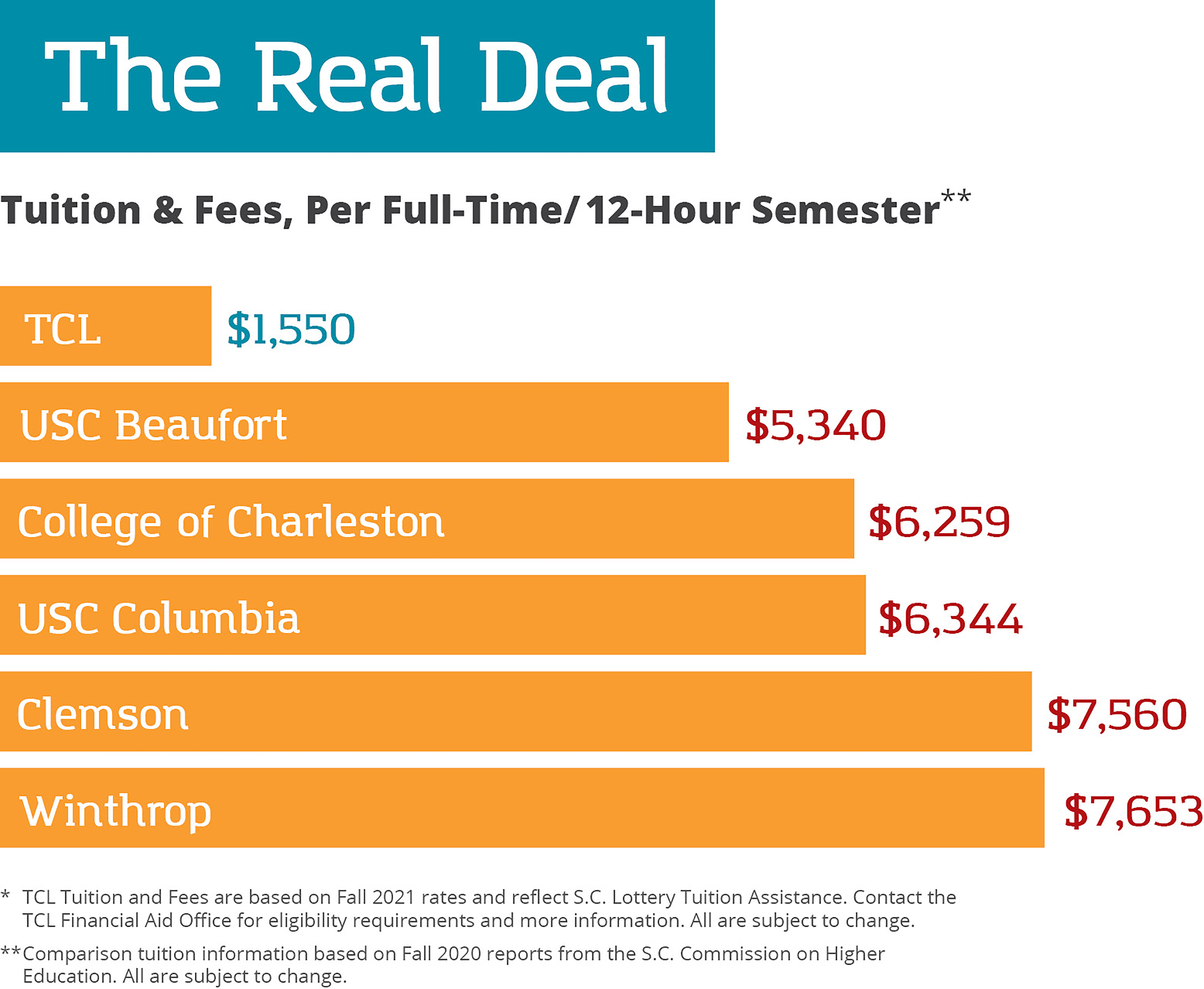 The Real Deal. Tuition Comparison. Tuition and fees, per full-time/12-hour semester at TCL is $1,550; at USC Beaufort is $5,340; at USC Columbia is $6,344; at College of Charleston is $6,259; at Clemson is $7,560; at Winthrop is $7,653. Comparison tuition information is based on Fall 2020reports from the South Carolina Commission on Higher Education. All are subject to change. TCL tuition and fees are based on Fall 2021 rates and reflect South Carolina Lottery Tuition Assistance. Contact the TCL Financial Aid Office for eligibility requirements and more information. All are subject to change.