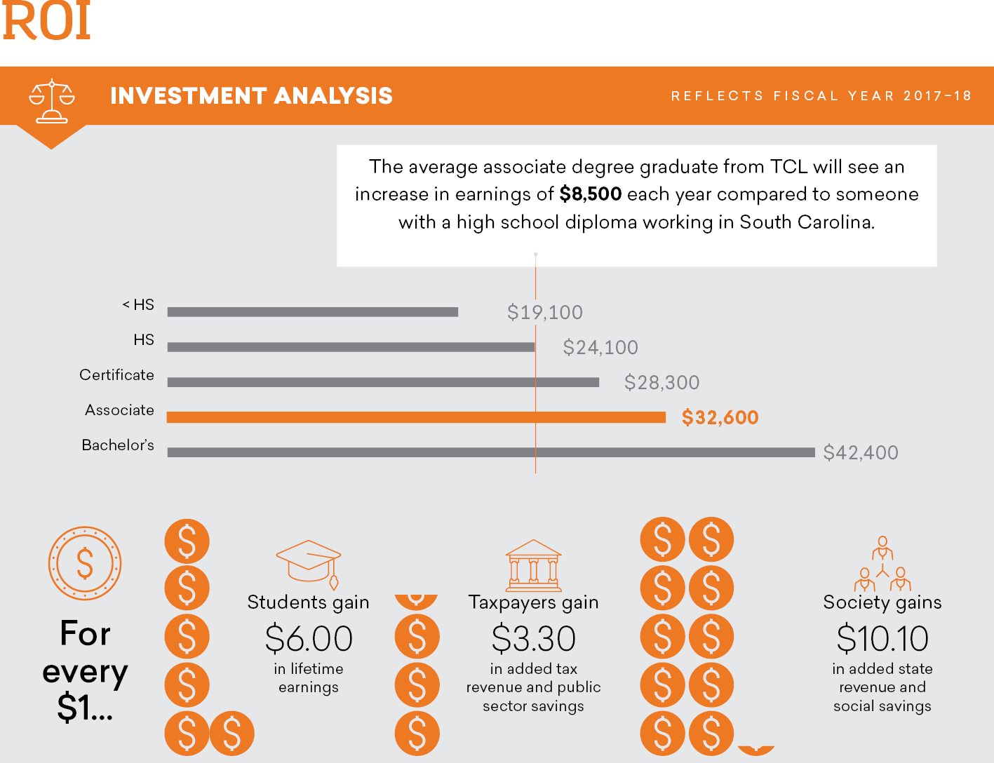 Real R.O.I. Investment analysis (reflects fiscal year 2017-2018): The average associate degree graduate from TCL will see an increase in earnings of $8,500 each year compared to someone with a high school diploma working in South Carolina. No high school diploma earns $19,100 or less. High school diploma earns $24,100. Certificate earns $28,300. Associate degree earns $32,600. Bachelor's degree earns $42,400. For every dollar, Students gain $6 in lifetime earnings, Taxpayers gain $3.30 in added tax revenue and public sector savings, and Society gains $10.10 in added state revenue and social savings.